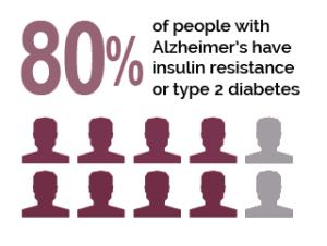 Alzheimer's Disease is Type 3 Diabetes (Source: Suzi Smith)