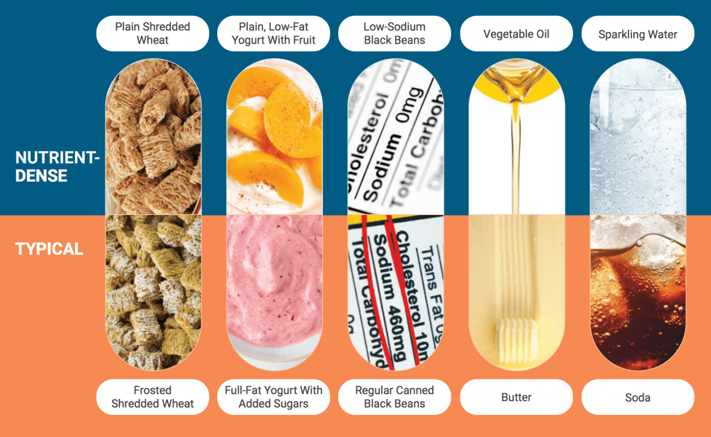 USDA Dietary Guidelines 2020-2025 Healthy Swaps Chart showing wheat cereal, yogurts, black bean labels, butter and oil, soda and sparkling water.
