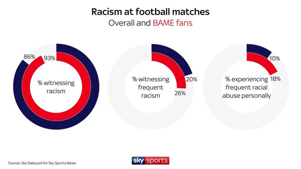 Racism in football (soccer) is a real problem.