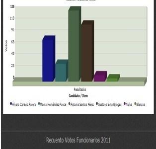 Académica Antonia Santos gana elección simbólica a Rectoría de la Unap