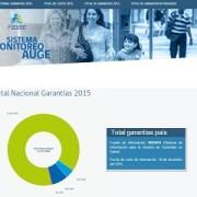 FONASA habilita sistema en línea para monitoreo de cumplimiento de garantías AUGE