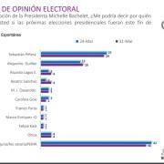 Tema previsional y carrera presidencial se toman la agenda en sondeo de opinión de encuesta CADEM