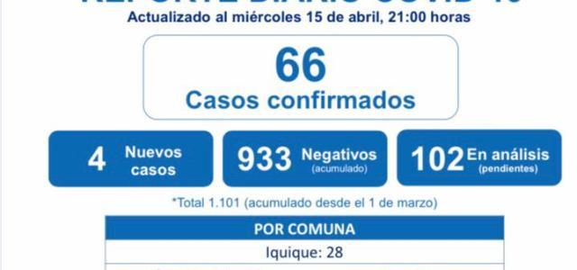 A 66 aumentan contagios por Covid 19 en Tarapacá y Pica continúa en alza de incidencia de casos con 247.2%