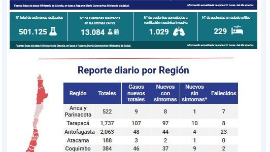 Un nuevo  fallecido registra Tarapacá, siendo la tercera región con más contagios en la última jornada.
