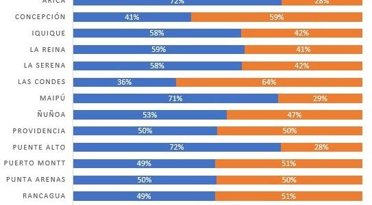 El 96% de los chilenos aprobaría la Convención Constituyente, según monitoreo de plataformaDaoura Insights