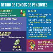 Cámara despachó proyecto para tercer retiro de fondos de pensiones. ¿Piñera mantendrá requerimiento en el TC?