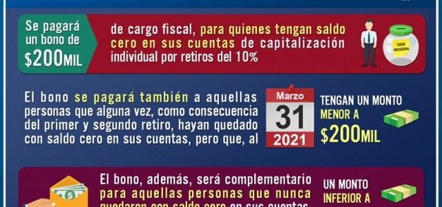 Al Senado bono con cargo al fisco, destinado a los afiliados de AFP con saldo cero o menor a 200 mil