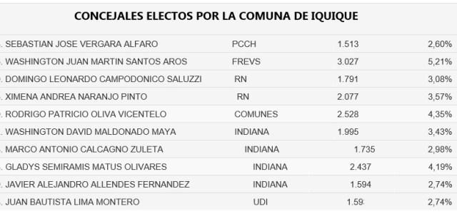 Conoce los nombres y votaciones de los concejales electos por Iquique, liderados por Washington Santos, primera mayoría