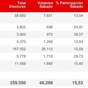 Tarapacá: Parte segunda jornada electoral con desafío de superar el 15.53% de electores del sábado