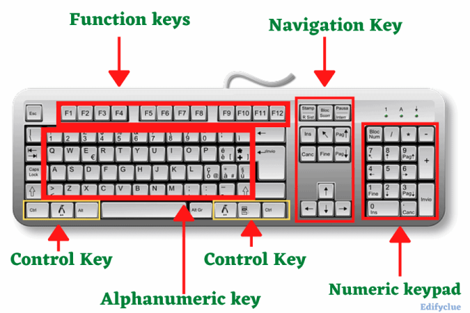 Different Types of Keyboards
