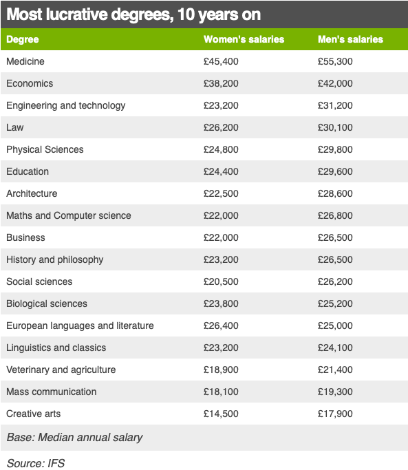 Most lucrative degrees 10 years on