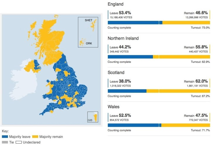 Infographic describing the distribution by region of Brexit votes