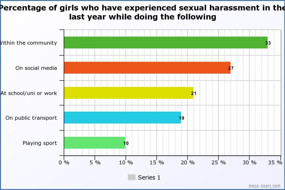 Sexual harassment graph