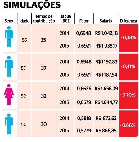 simlacoes