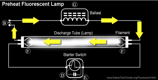 the fluorescent lamp how it works history