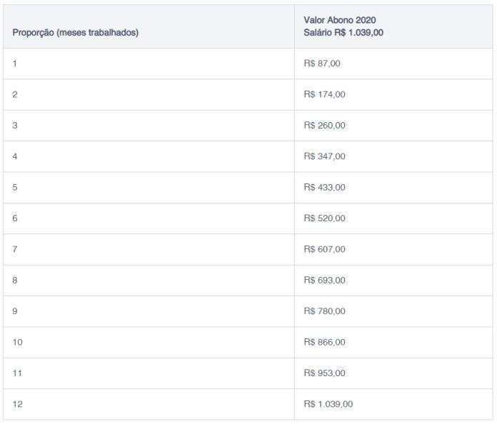 Calendário Valor do PIS/Pasep Janeiro 2020
