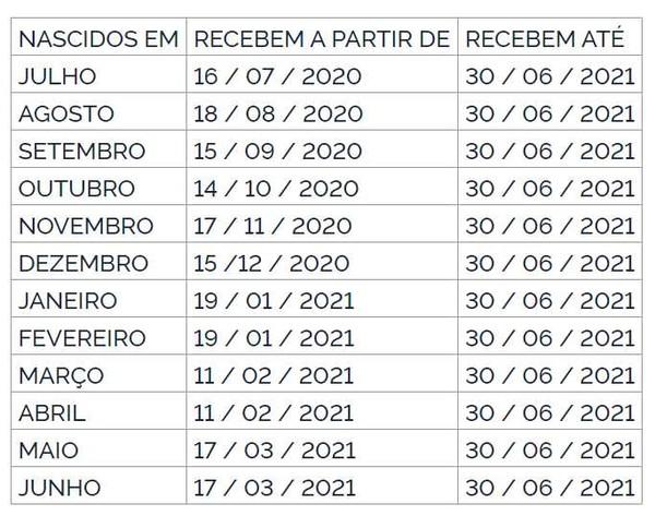 calendário pagamento PIS