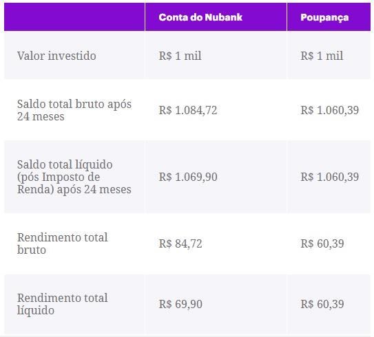 Rendimento Conta do Nubank