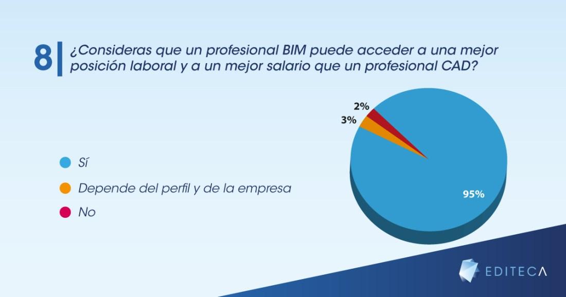 gráficas-blog-empleo-bim-8