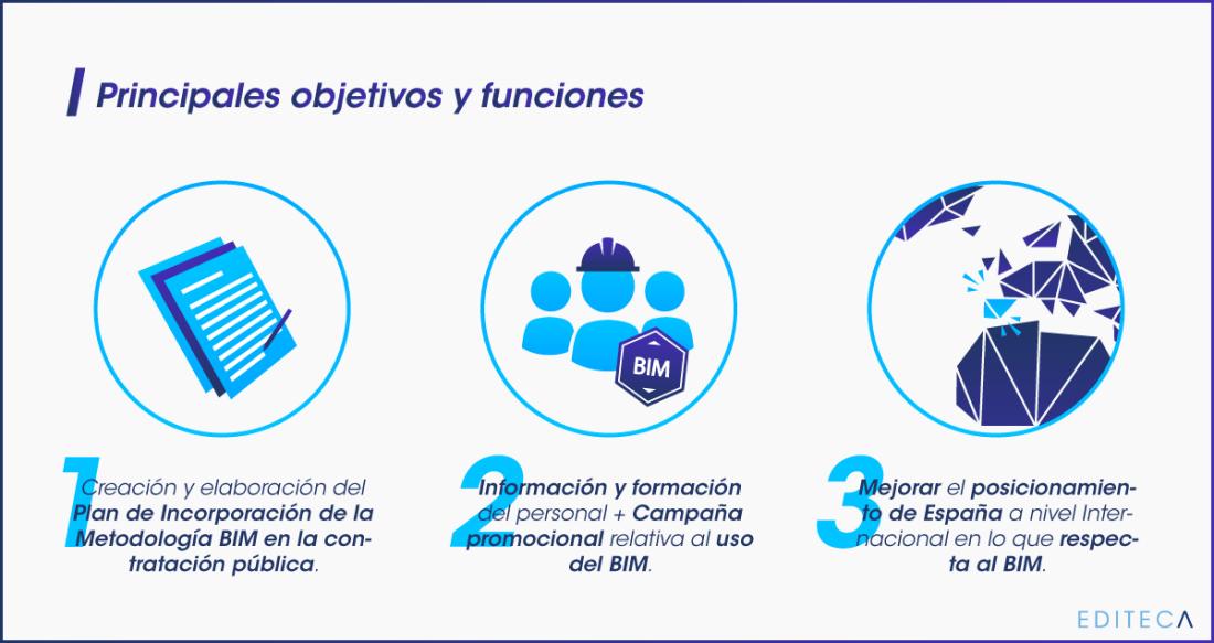 objetivos-y-funciones-comision-bim-editeca