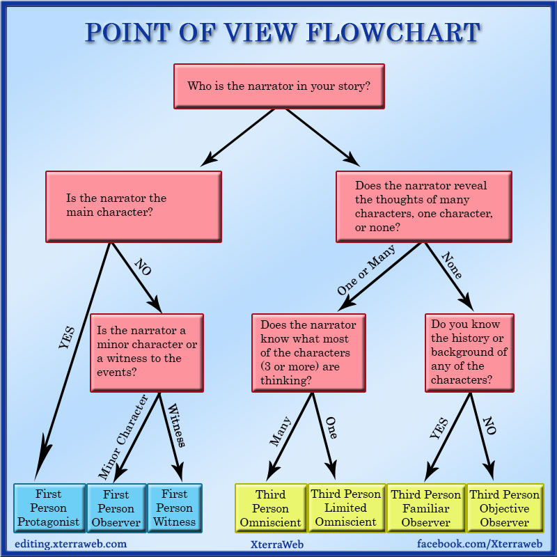 Point of View (POV) Flowchart to help choose POV in writing.
