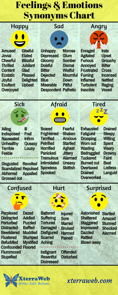 Feelings and emotions chart. Synonyms for feelings and emotions. Character development. Fiction writing tips.