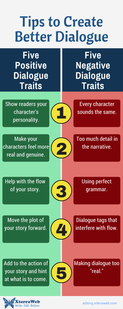 Tips to create better dialogue in fiction writing. Five positive dialogue traits. Five negative dialogue traits. Article by Kelly Hartigan (Amor Libris) of XterraWeb.