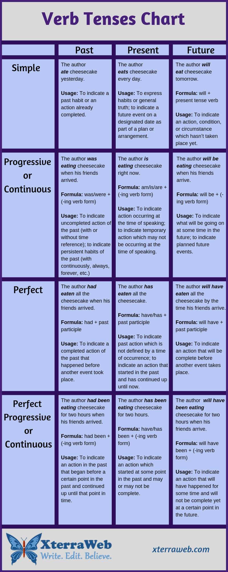 English verb tenses. Past, Present, Future, Progressive, Continuous
