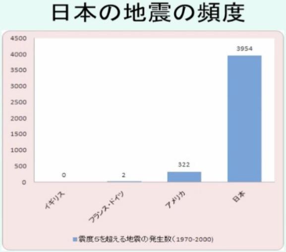 日本の地震
