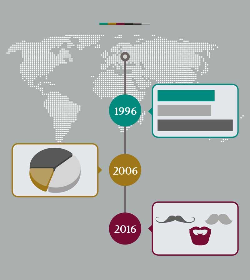 Entwicklung der Infografik vom Balkendiagramm über das Tortendiagramm bis zu moderner Form von Bebilderung (drei Bärte).