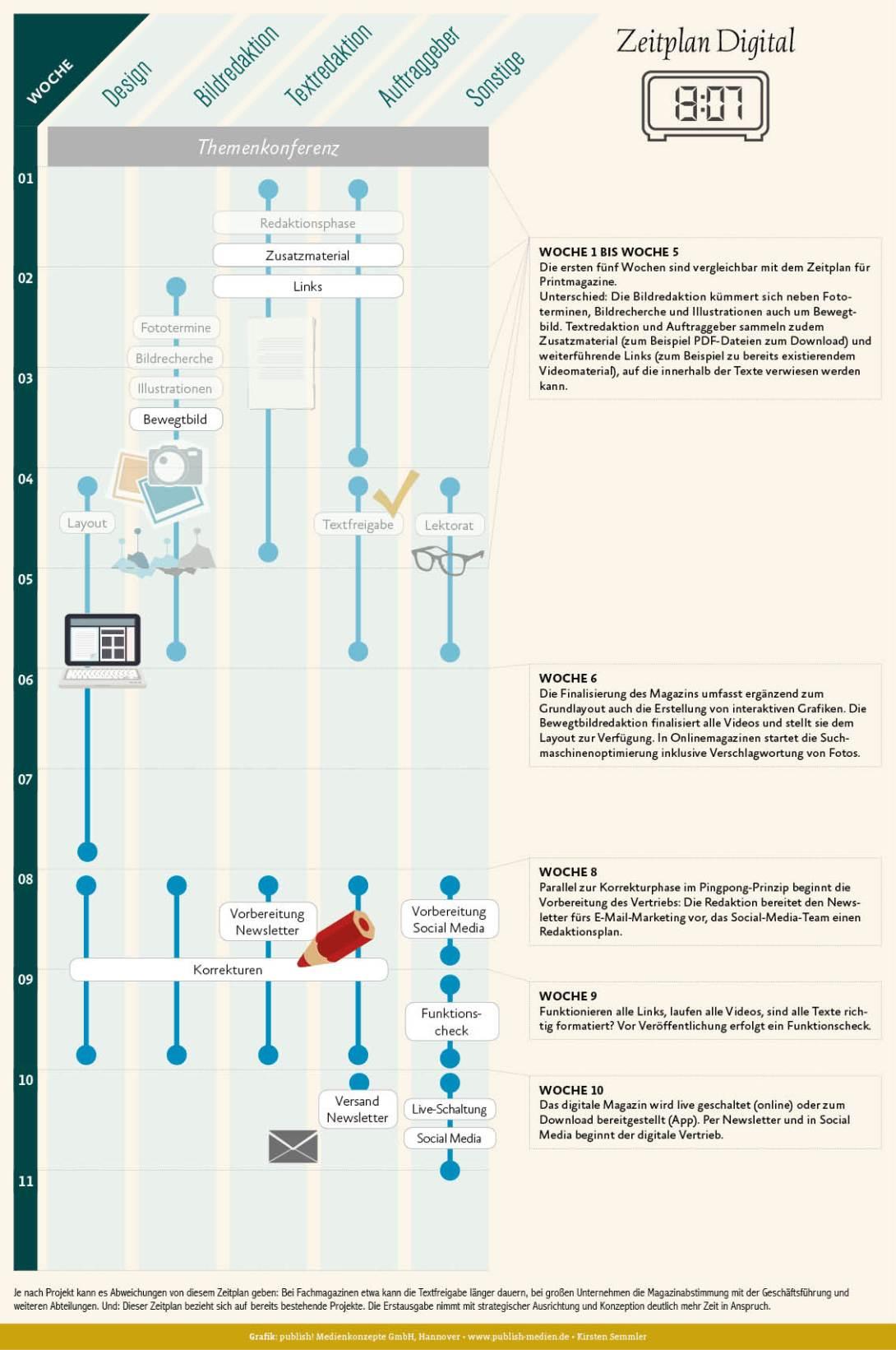 Zeitplan für Online- oder Digital-Magazine: Videos und weiterführende Links sind die größten Unterschiede zu Print-Magazinen – zudem der Newsletter-Vertrieb und Social Media.