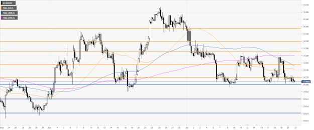 eur/usd 240-minute chart