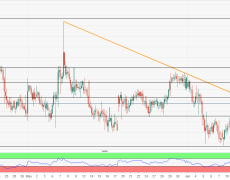 Sellers wait for 5-week old resistance-line, overbought RSI to sneak in