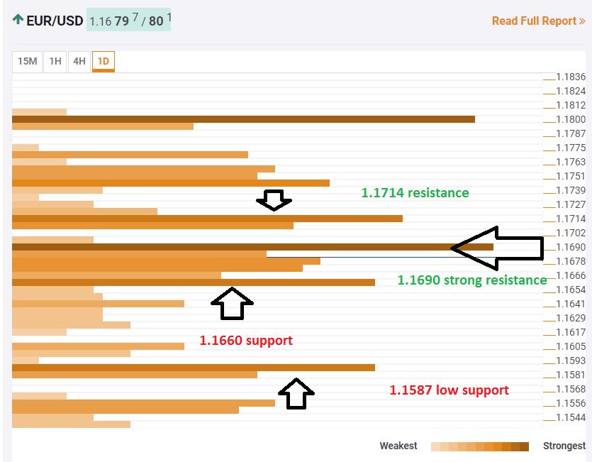 EUR USD confluence levels August 31 2018