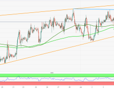 Sellers aim for 100/200-HMA confluence, rising wedge support