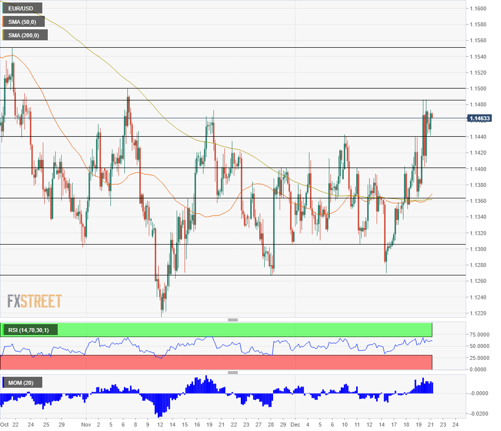 EUR USD technical analysis December 21 2018