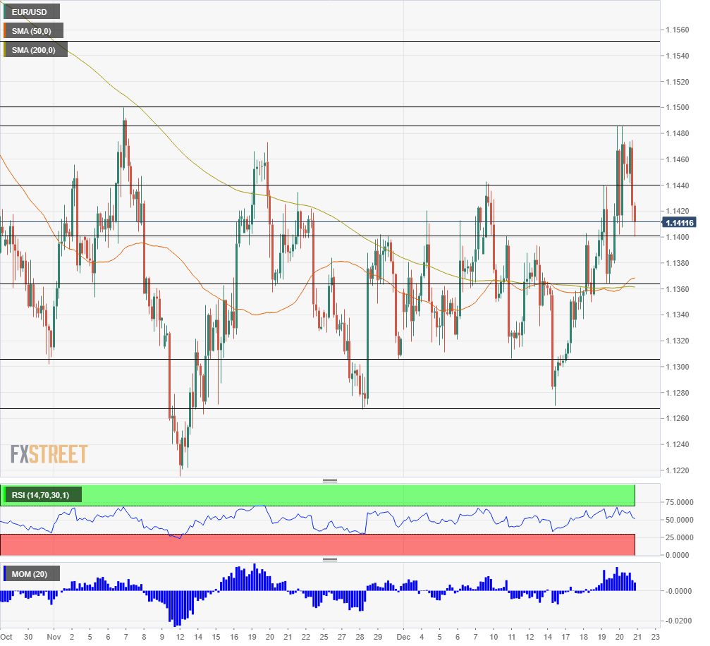 EUR USD Technical Analysis just before Christmas Decmeber 21 2018