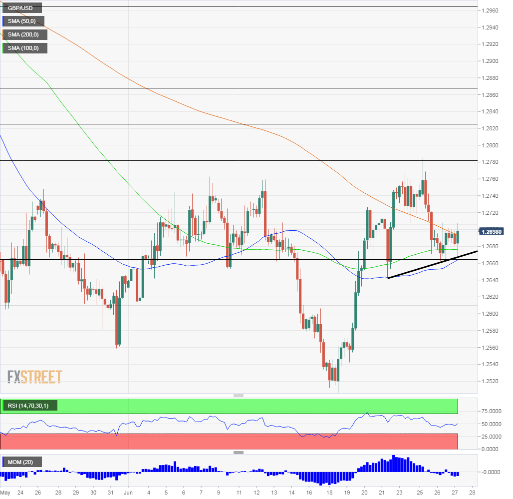 GBP USD technical analysis June 27 2019