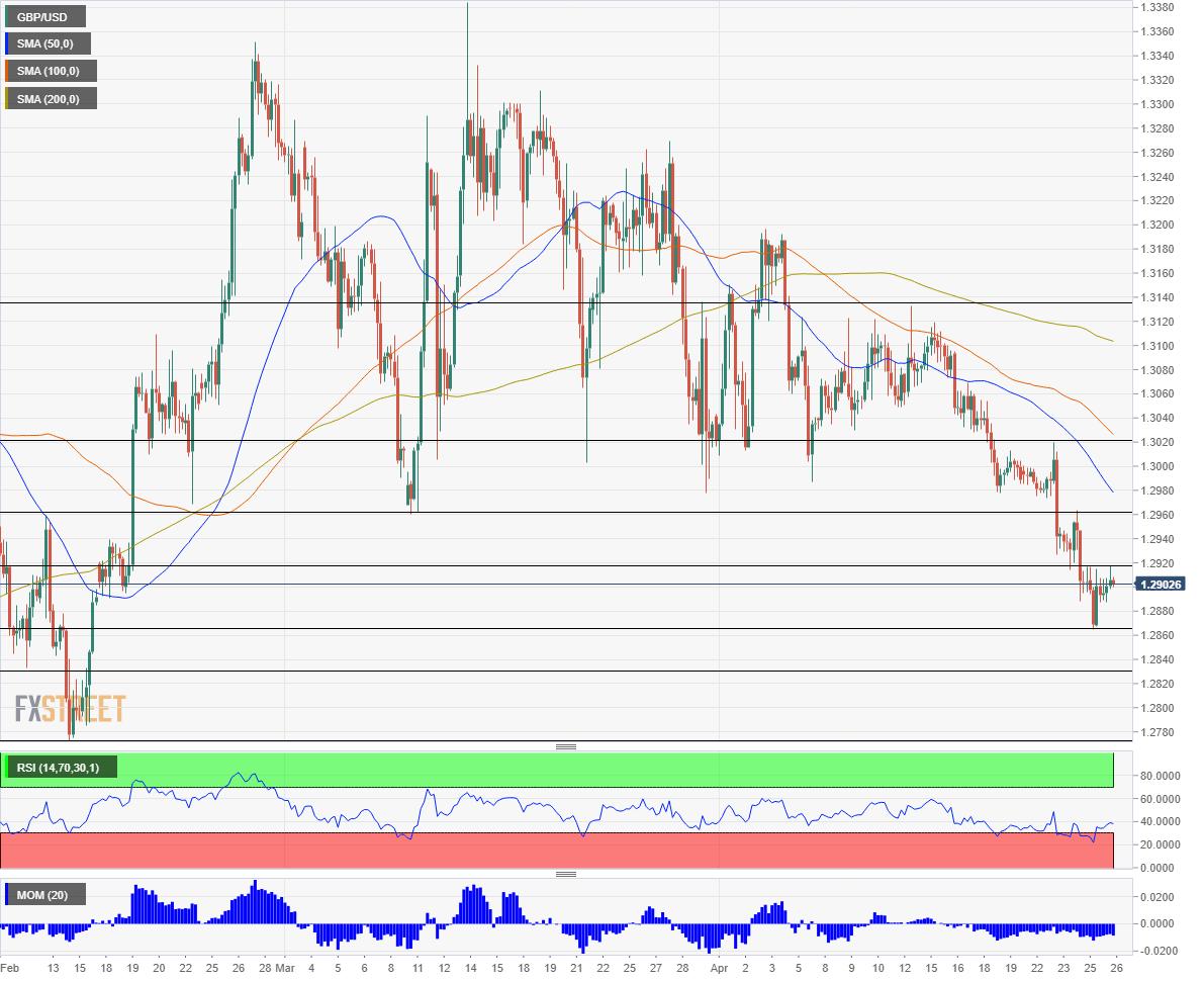 GBP USD technical analysis April 26 2019