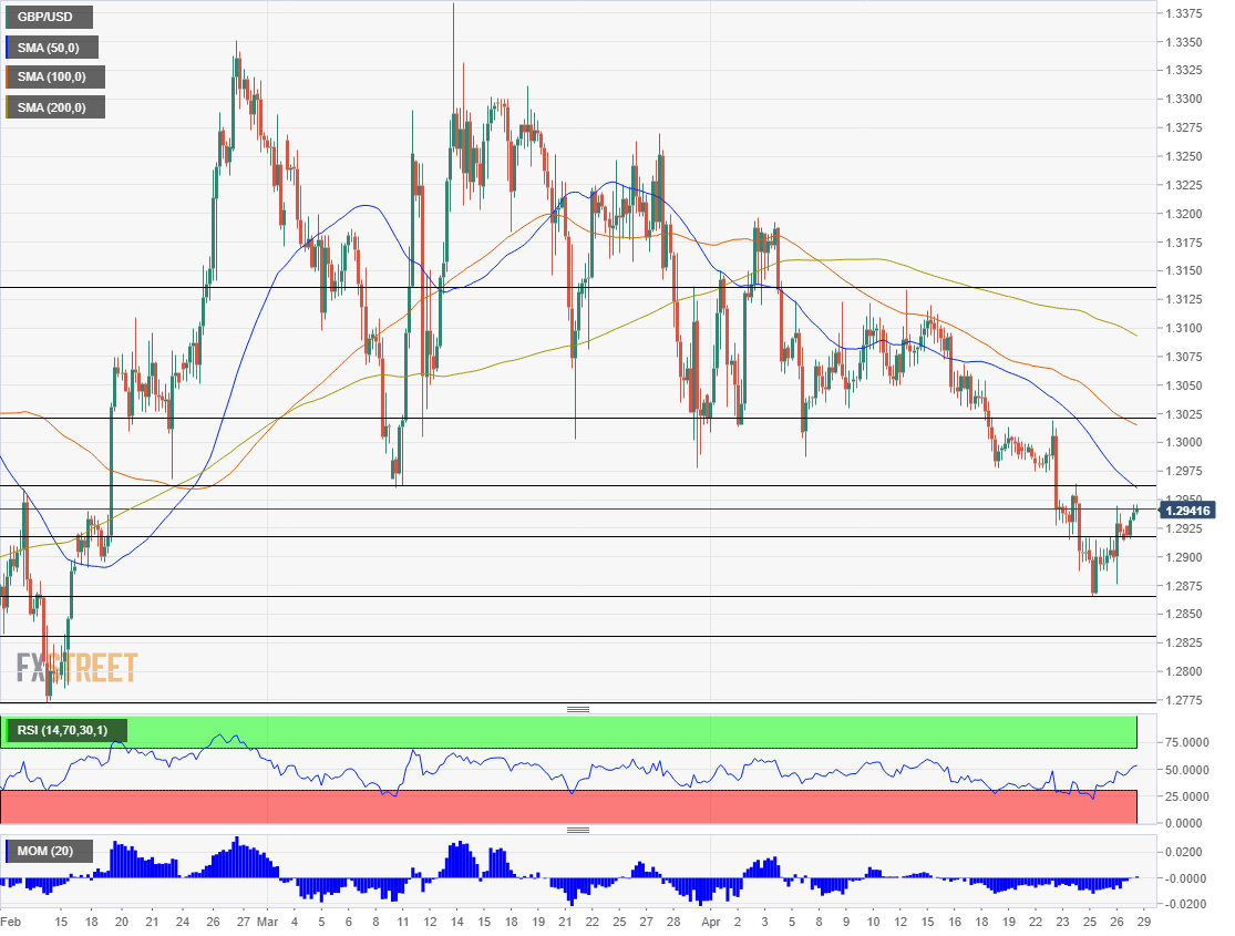 GBP USD technical analysis April 29 2019