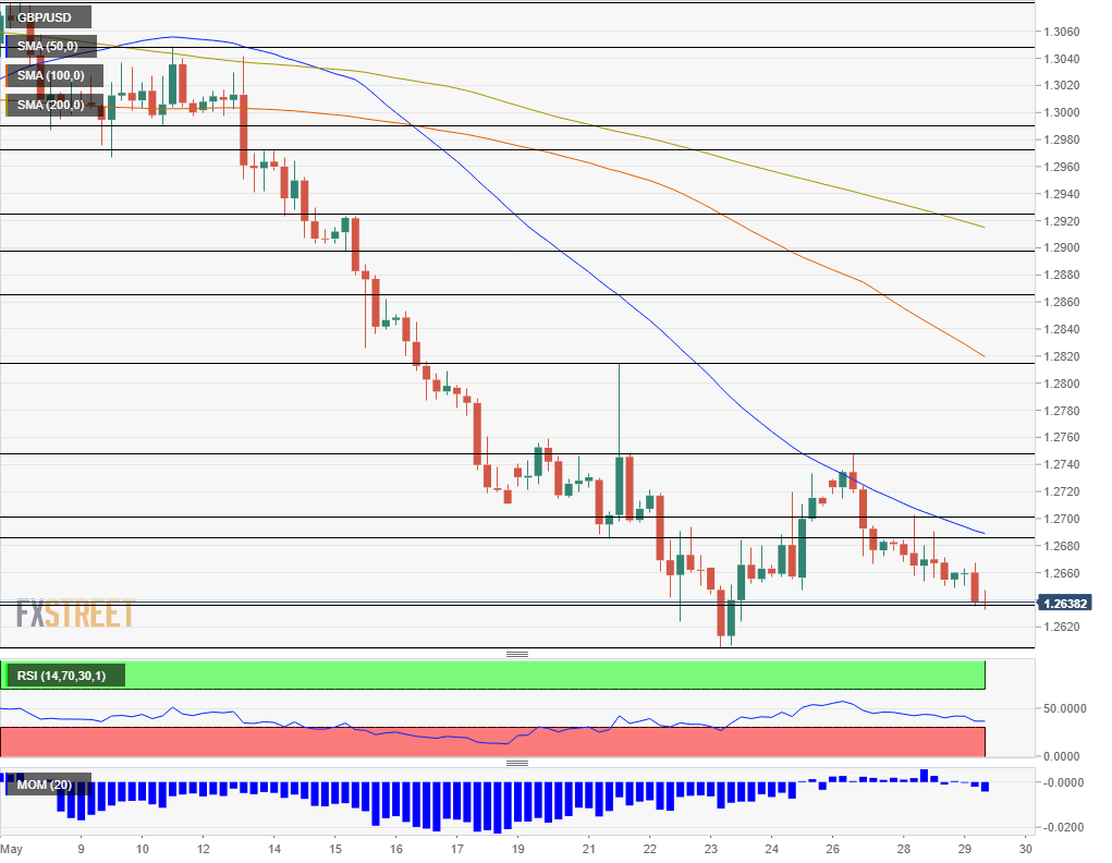 GBP USD technical analysis May 29 2019