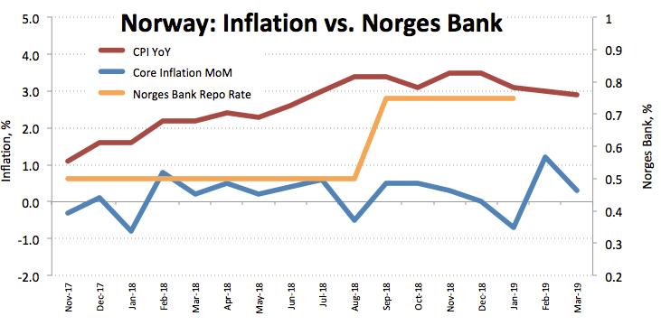 EURNOK price tumbles, CPI data