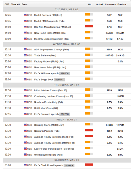 US macro economic events March 4 8 2019
