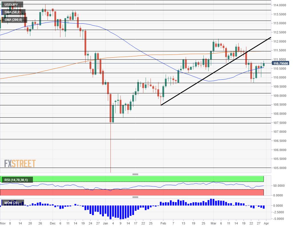 Dollar yen April 1 5 2019 technical analysis