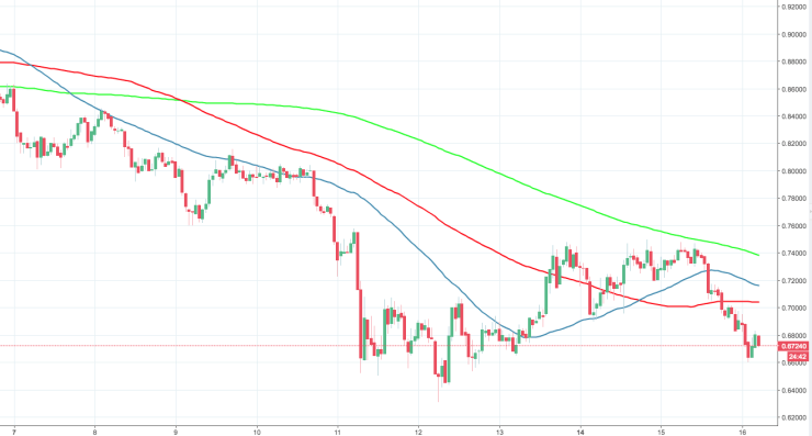 XRP/USD, the hourly chart