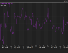 USD/CAD risk reversals hit 16-month low on demand for CAD calls