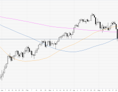 WTI starts the week by challengeing the 58.00 handle
