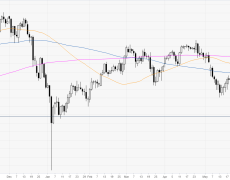 Greenback under pressure at 6-day lows, sub-108.00