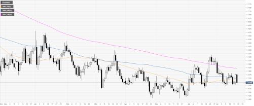 Grafik Harian EUR/USD