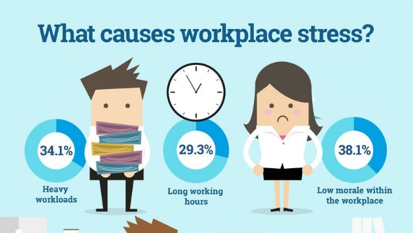 Image result for workplace stress image
